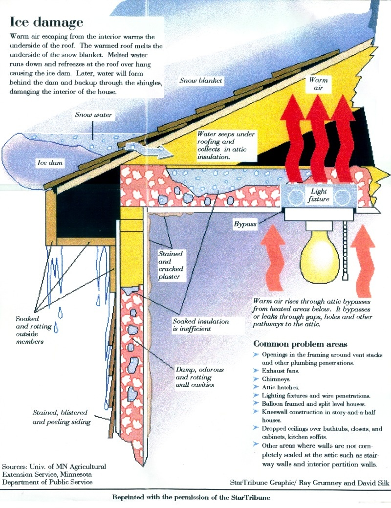 Snow/Ice Removal - Hamblet's Roofing, Siding & Windows in